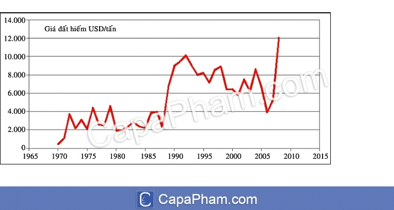 Biểu đồ thống kê giá đất hiếm từ năm 1970 đến năm 2010