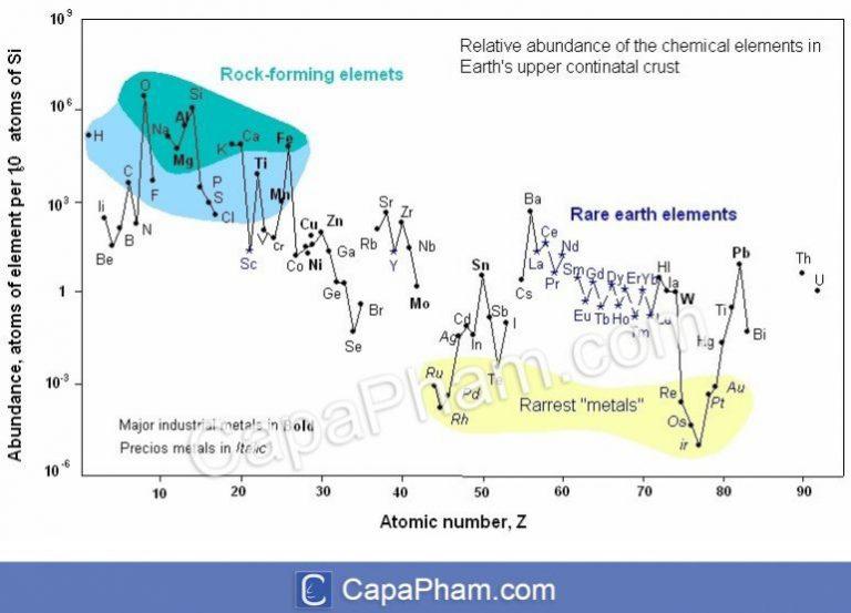 Sự phân bố của các nguyên tố trong vỏ trái đất