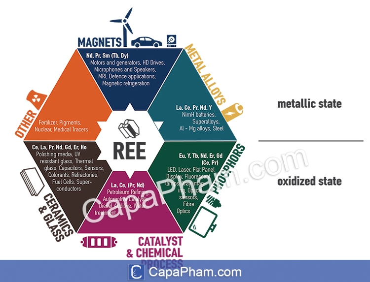 Ứng dụng của đất hiếm - Uses of the Rare Earth Elements