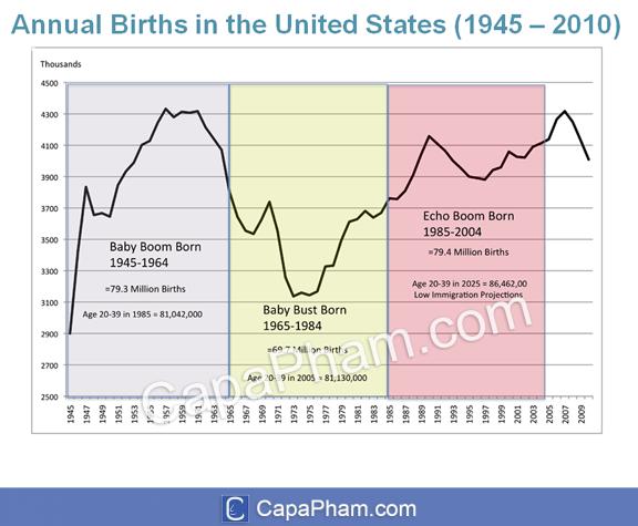 Số lượng sinh hàng năm và các nhóm thế hệ ở Mỹ giai đoạn 1945-2010